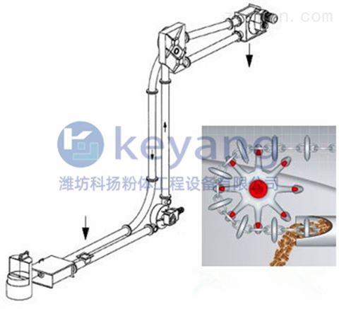 GL-Z管链输送机