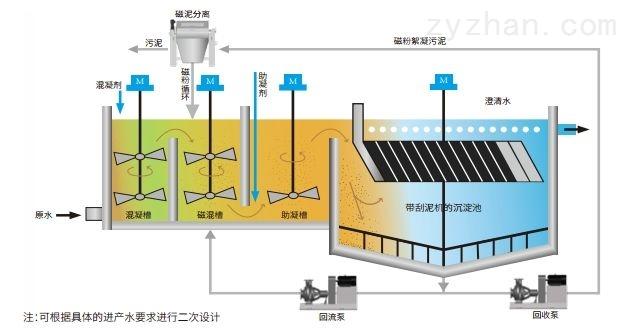 平流式溶气气浮机工艺