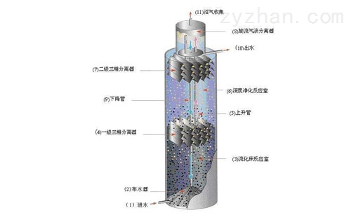 厌氧反应塔结构